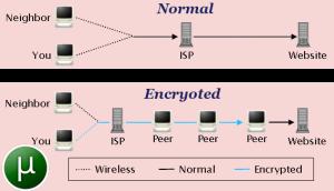 Torrent VPN